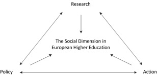 The social dimension in European Higher Education